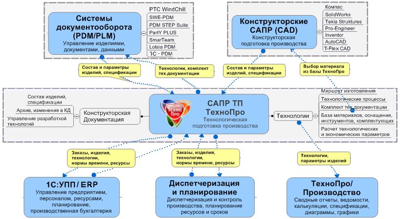 Схема комплекса автоматизации ТехноПро