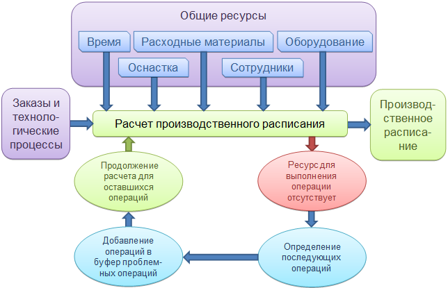 Учет ресурсов при расчете производственного расписания